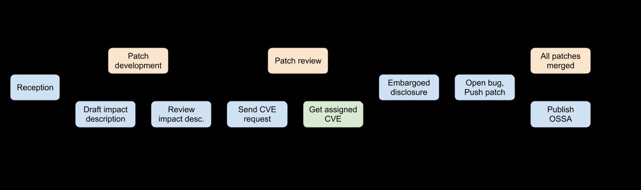 VMT Process